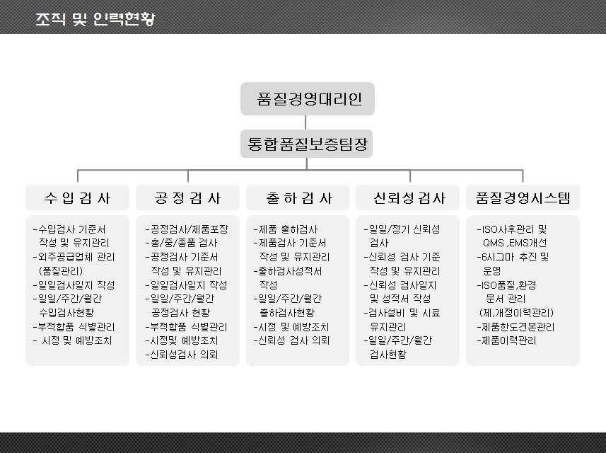 3. 조직 및 인력현황.jpg